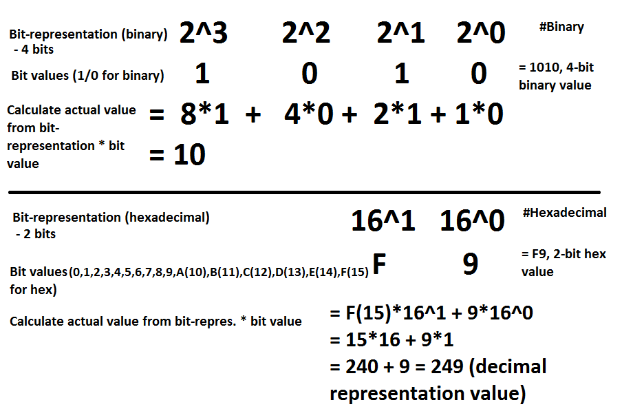 binary+hex value calculations