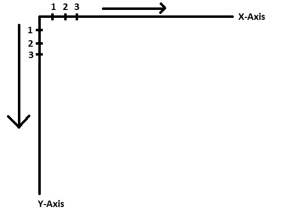 x-and-y-axis how it works in Java for drawing graphics